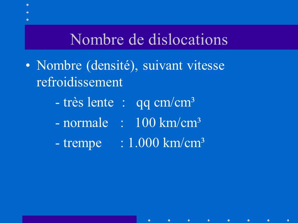 Nombre de dislocations