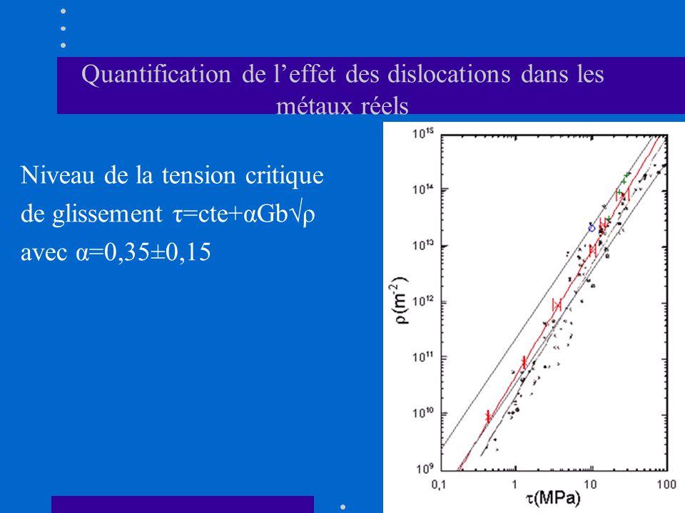 Quantification de l'effet des dislocations dans les métaux réels