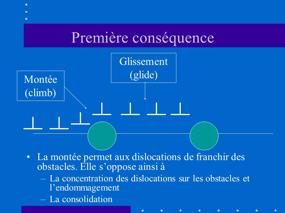 Première conséquence Glissement (glide) Montée (climb)