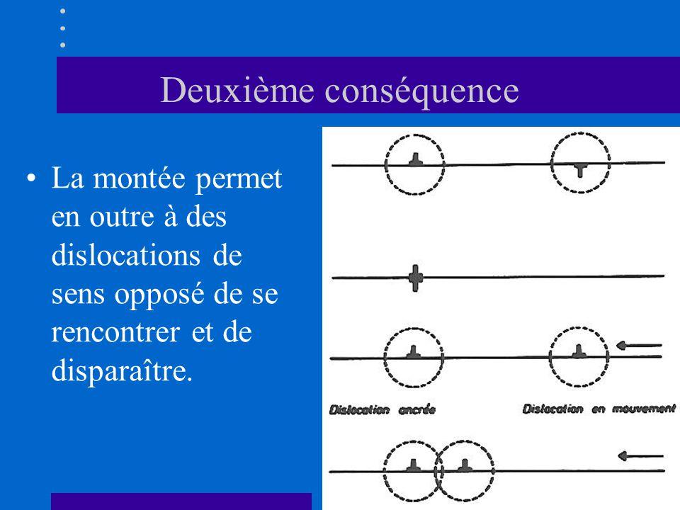 Deuxième conséquence La montée permet en outre à des dislocations de sens opposé de se rencontrer et de disparaître.