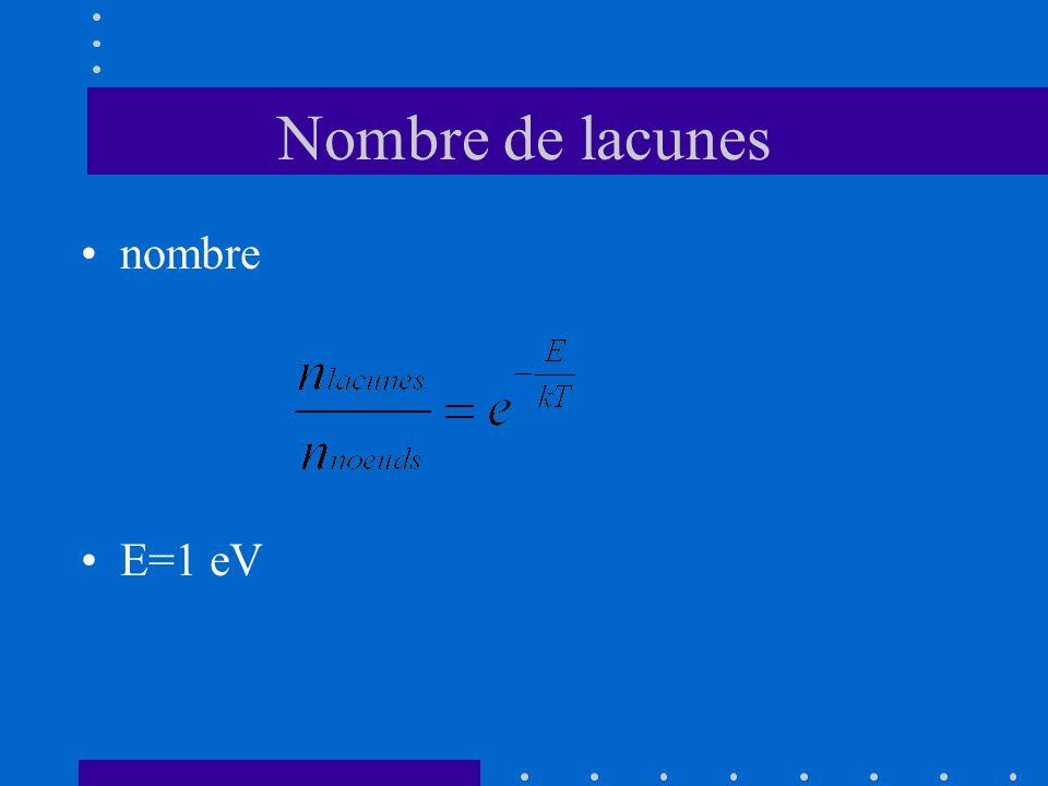 Nombre de lacunes nombre E=1 eV
