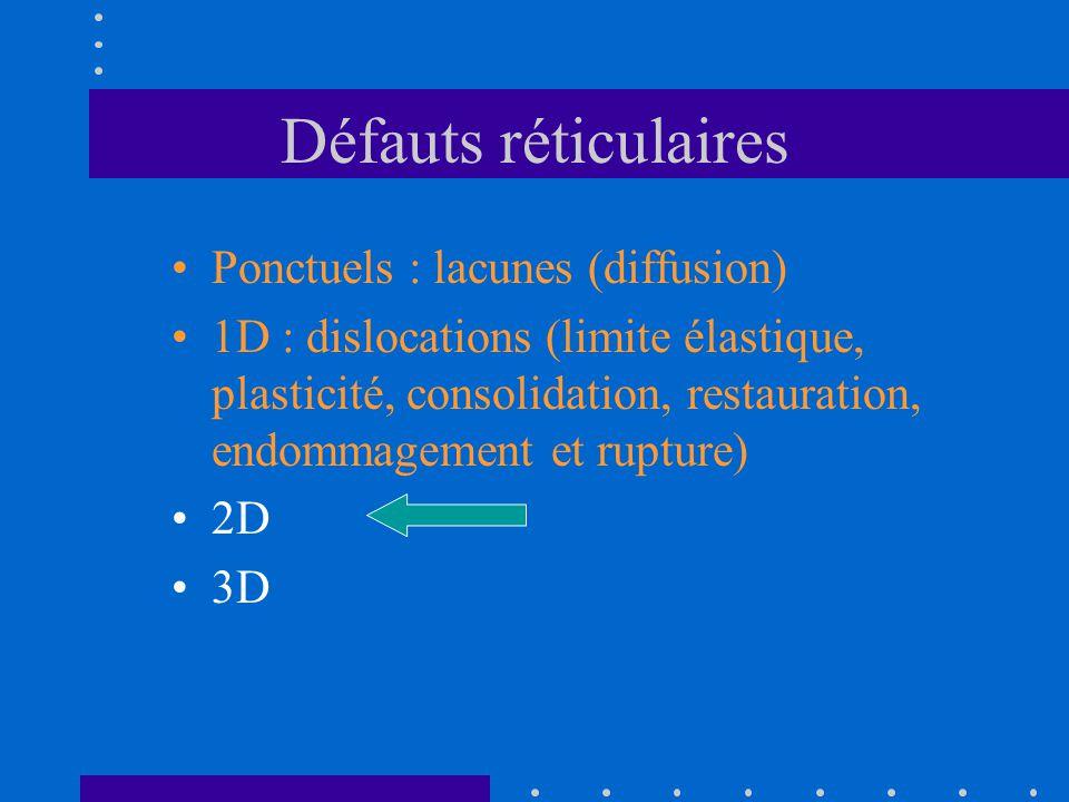 Défauts réticulaires Ponctuels : lacunes (diffusion)