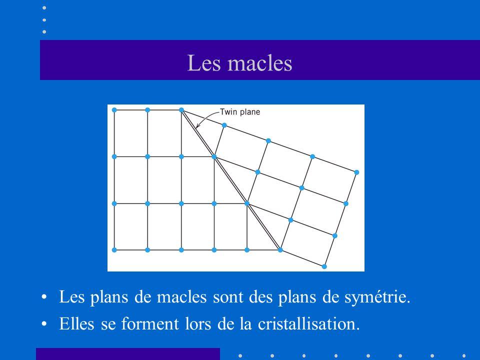 Les macles Les plans de macles sont des plans de symétrie.