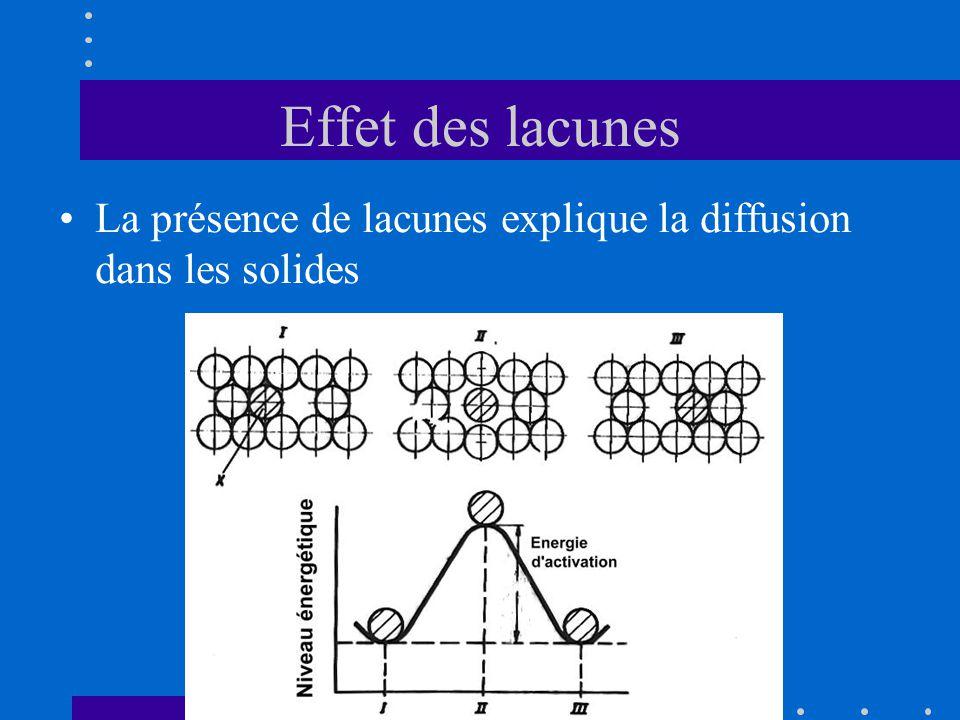 Effet des lacunes La présence de lacunes explique la diffusion dans les solides