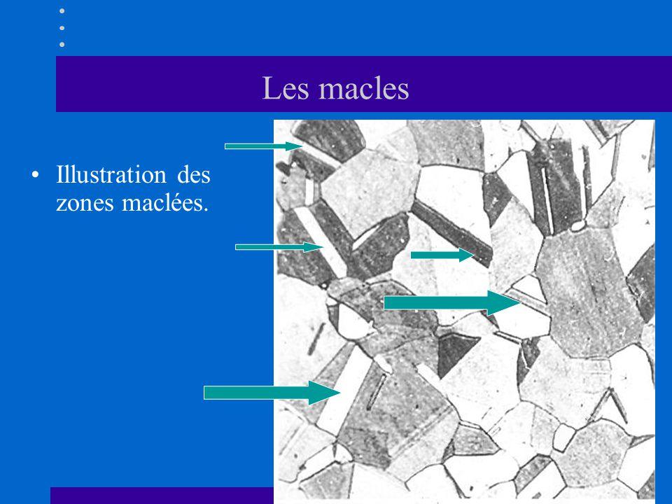 Les macles Illustration des zones maclées.