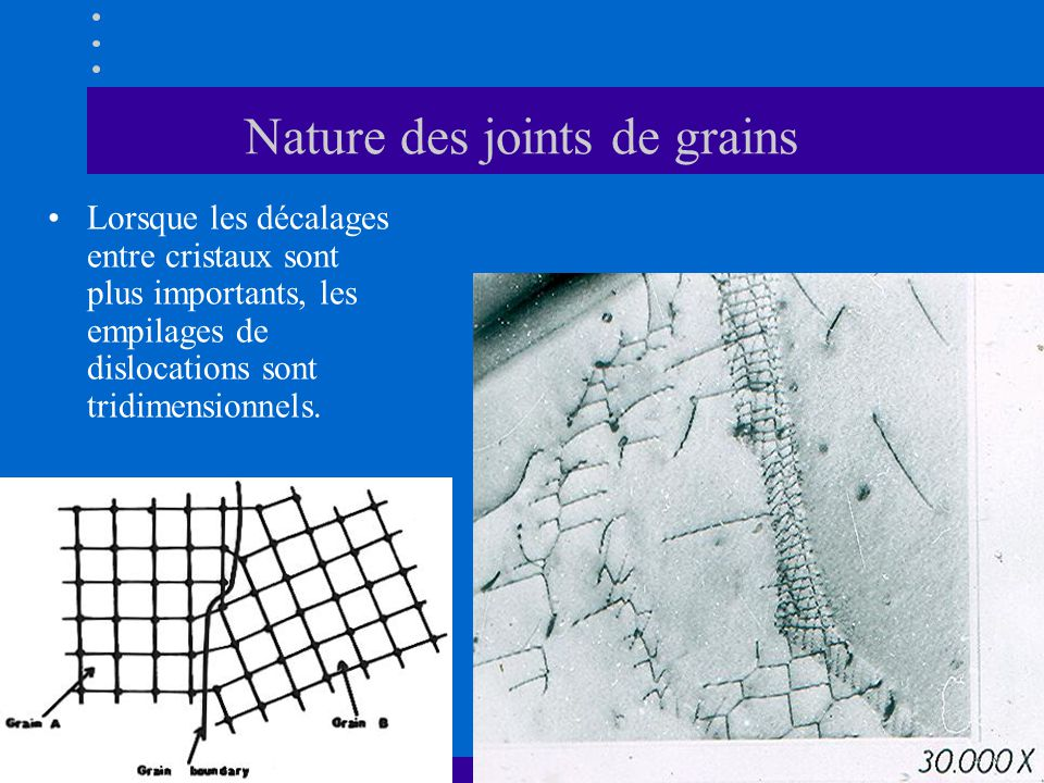 Nature des joints de grains