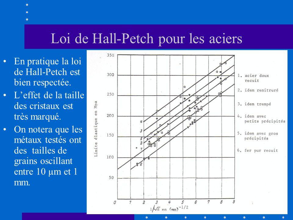 Loi de Hall-Petch pour les aciers