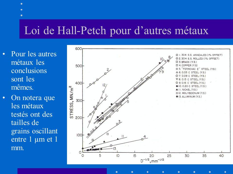 Loi de Hall-Petch pour d'autres métaux
