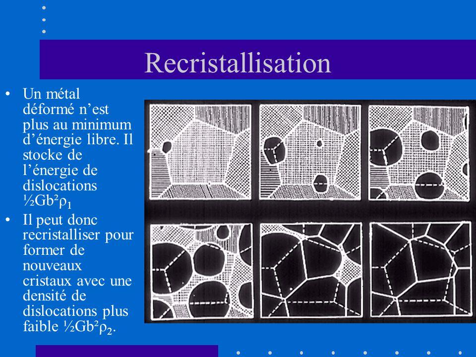 Recristallisation Un métal déformé n'est plus au minimum d'énergie libre. Il stocke de l'énergie de dislocations ½Gb²ρ1.