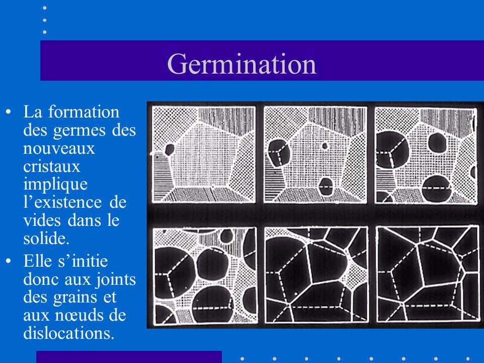 Germination La formation des germes des nouveaux cristaux implique l'existence de vides dans le solide.