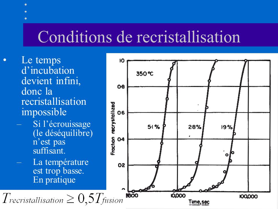Conditions de recristallisation