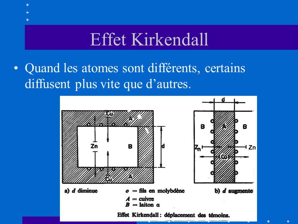 Effet Kirkendall Quand les atomes sont différents, certains diffusent plus vite que d'autres.
