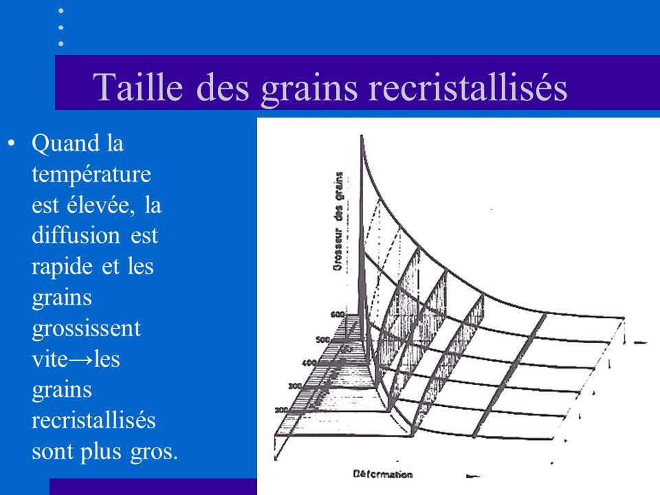 Taille des grains recristallisés