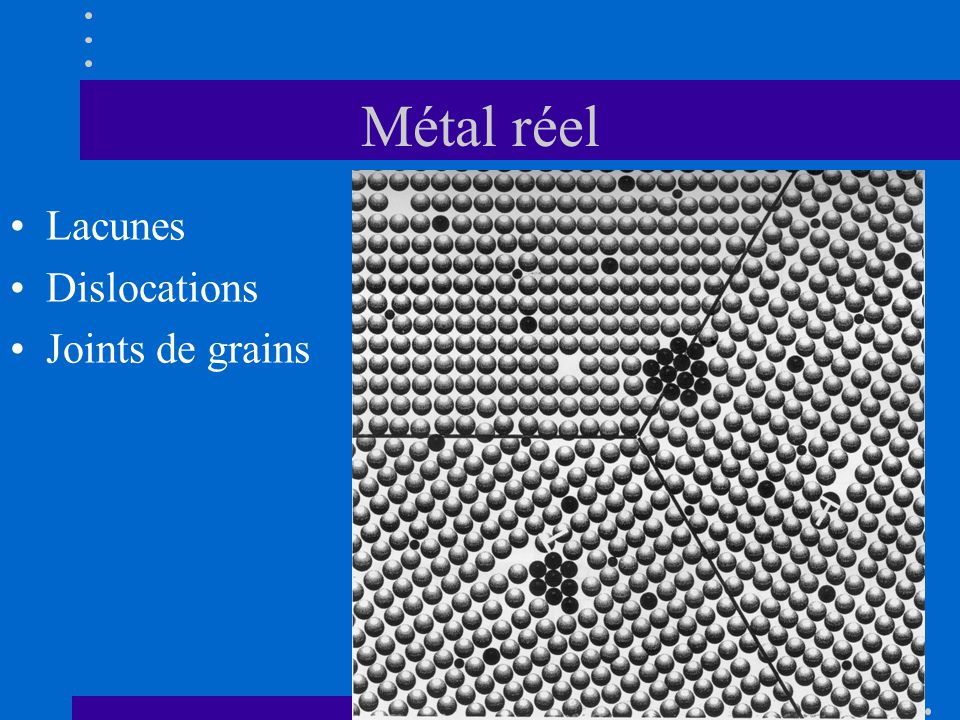 Métal réel Lacunes Dislocations Joints de grains