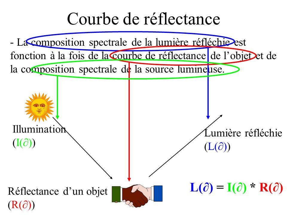 Courbe de réflectance L(∂) = I(∂) * R(∂)