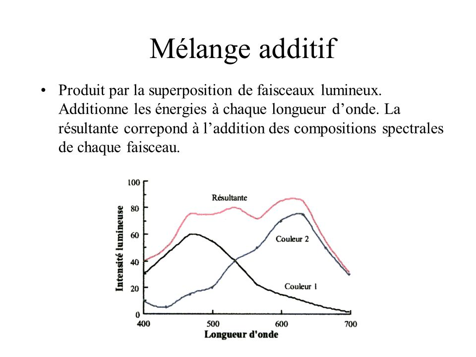 Mélange additif