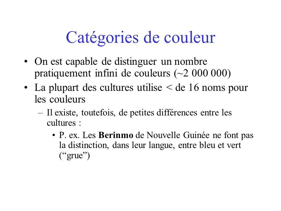 Catégories de couleur On est capable de distinguer un nombre pratiquement infini de couleurs (~2 000 000)