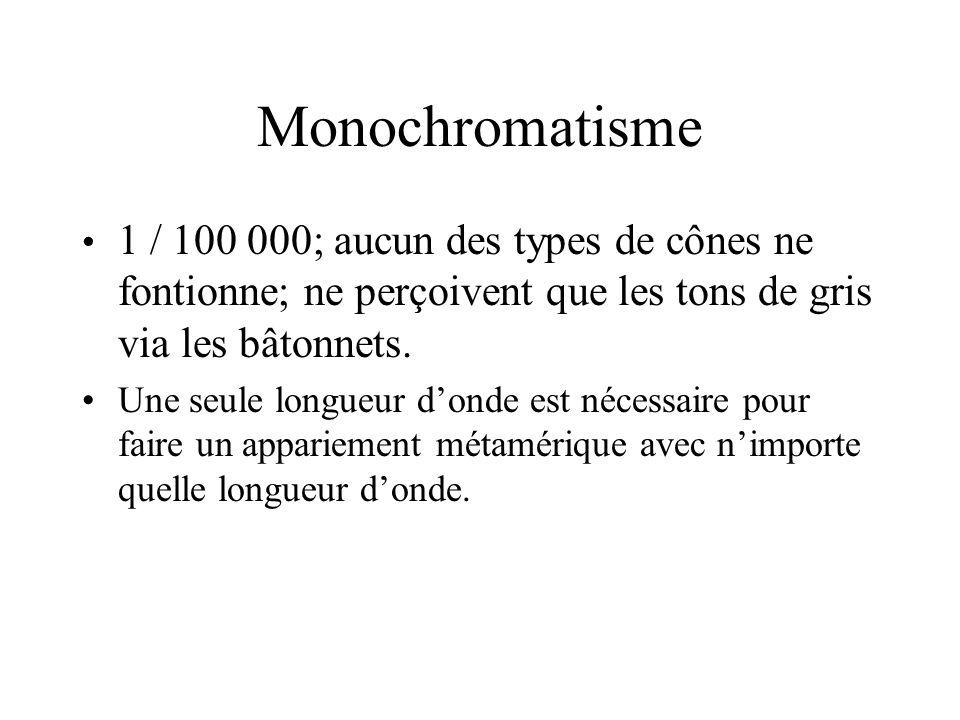 Monochromatisme 1 / 100 000; aucun des types de cônes ne fontionne; ne perçoivent que les tons de gris via les bâtonnets.