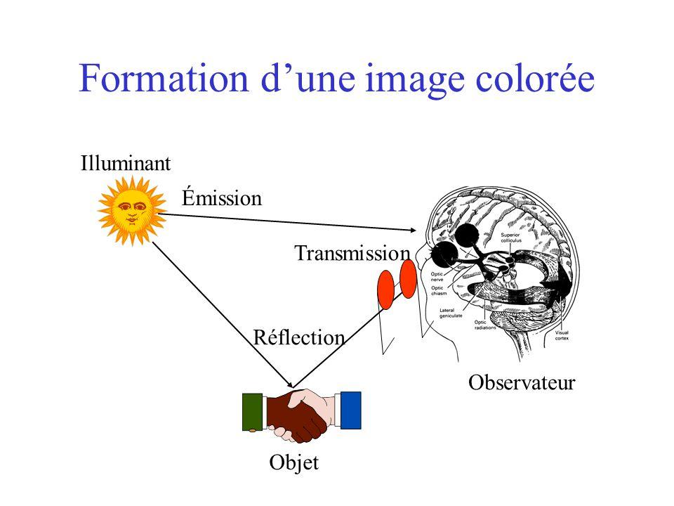 Formation d'une image colorée