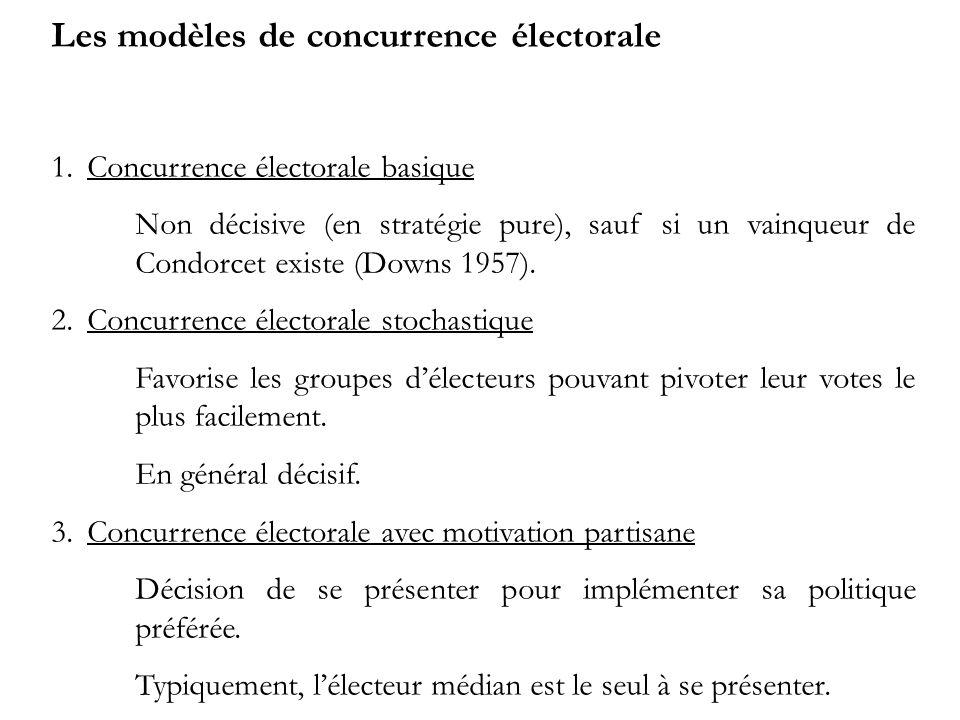 Les modèles de concurrence électorale