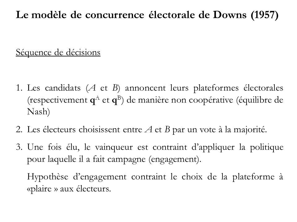 Le modèle de concurrence électorale de Downs (1957)