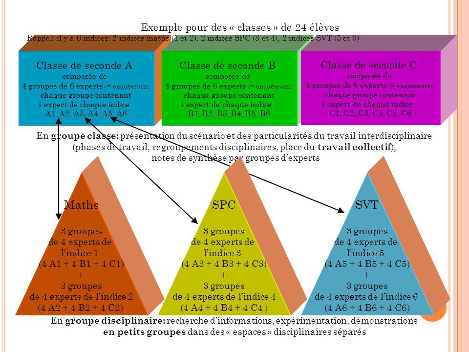 Maths SPC SVT Exemple pour des « classes » de 24 élèves