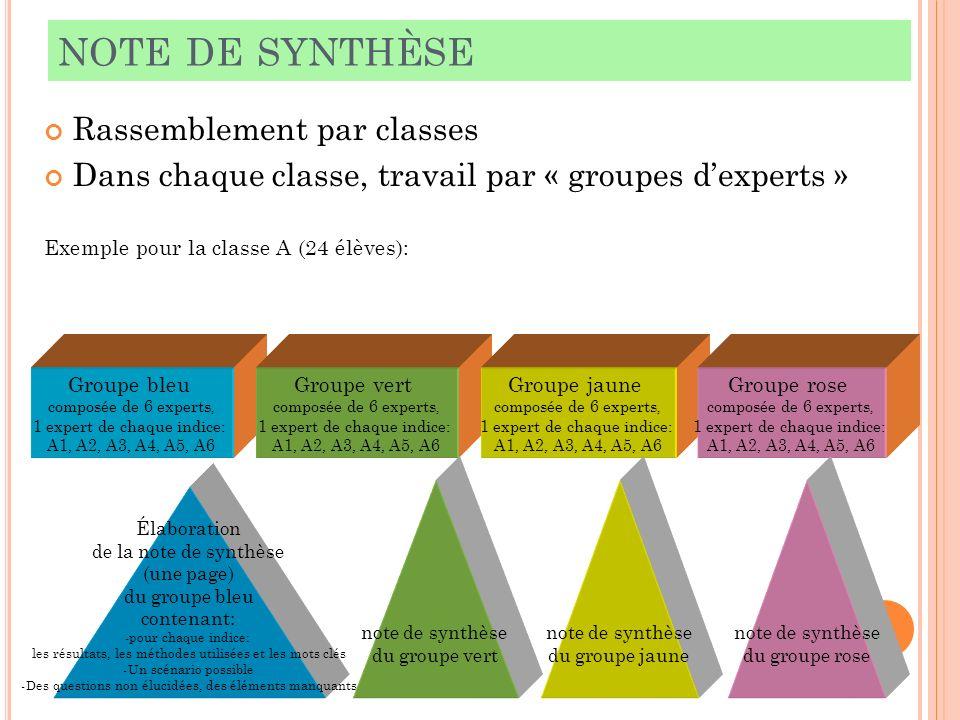 note de synthèse Rassemblement par classes