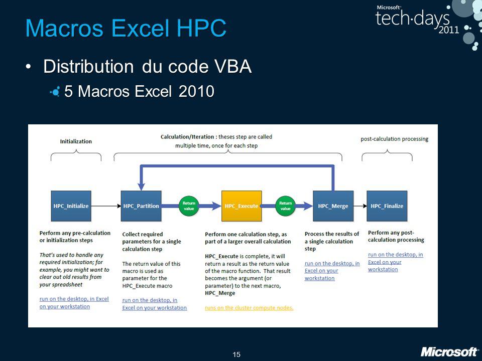 Macros Excel HPC Distribution du code VBA 5 Macros Excel 2010