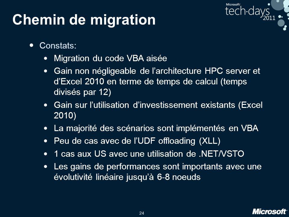 Chemin de migration Constats: Migration du code VBA aisée