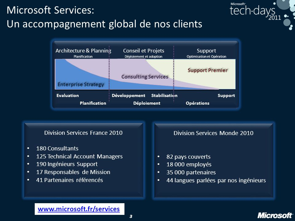 Microsoft Services: Un accompagnement global de nos clients