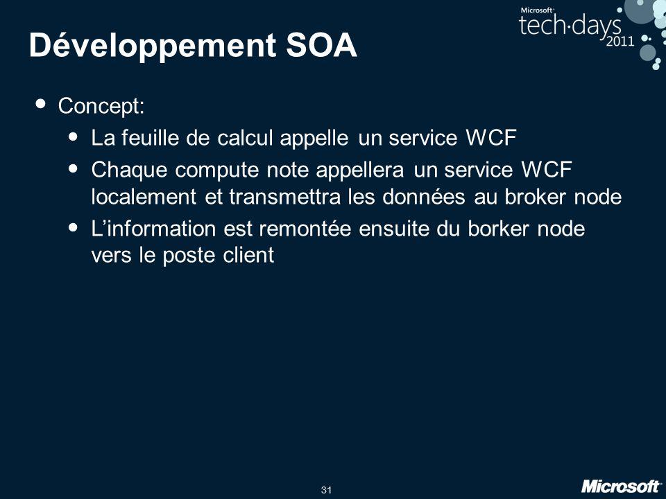 Développement SOA Concept: La feuille de calcul appelle un service WCF