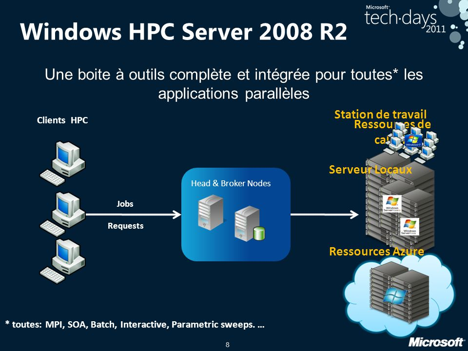 Windows HPC Server 2008 R2 Une boite à outils complète et intégrée pour toutes* les applications parallèles.