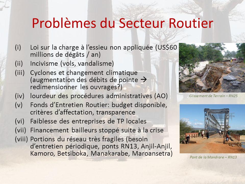 Problèmes du Secteur Routier