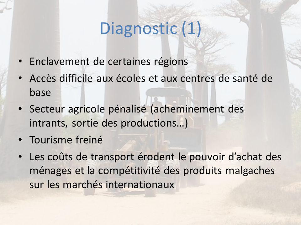 Diagnostic (1) Enclavement de certaines régions