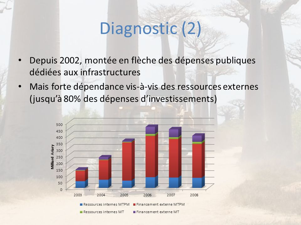 Diagnostic (2) Depuis 2002, montée en flèche des dépenses publiques dédiées aux infrastructures.