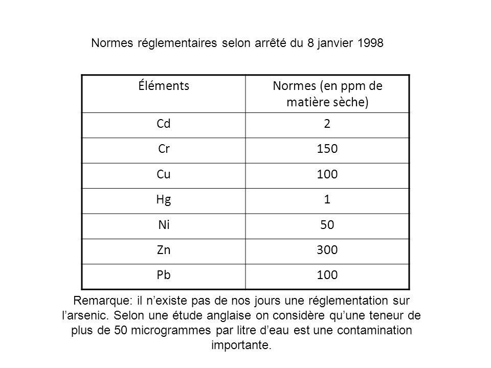 Normes (en ppm de matière sèche)