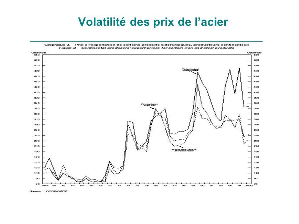 Volatilité des prix de l'acier