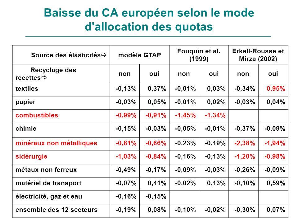 Baisse du CA européen selon le mode d allocation des quotas