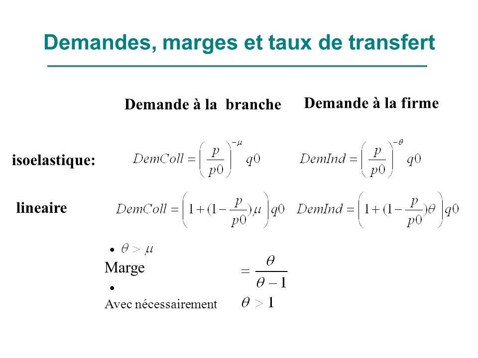 Demandes, marges et taux de transfert