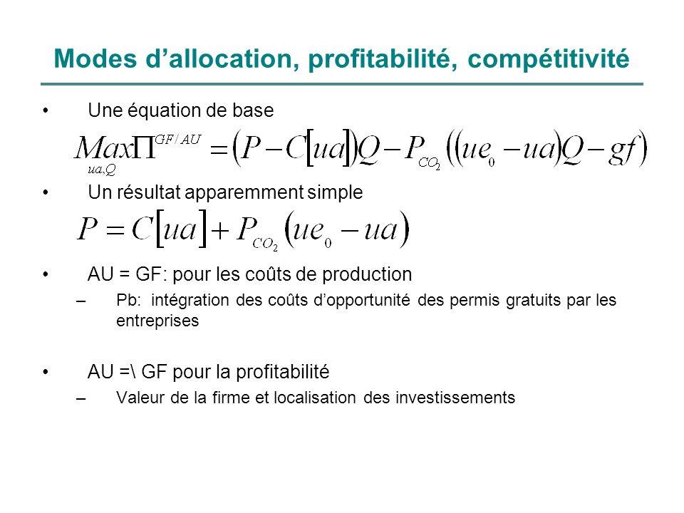 Modes d'allocation, profitabilité, compétitivité