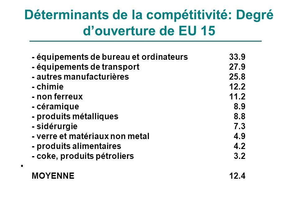 Déterminants de la compétitivité: Degré d'ouverture de EU 15