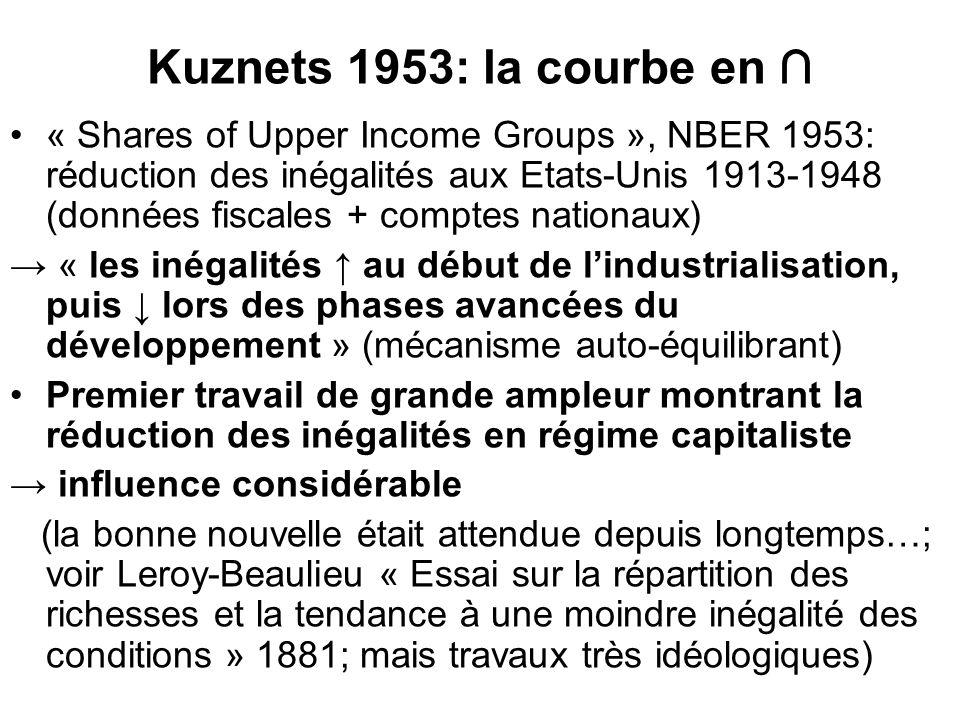 Kuznets 1953: la courbe en ∩