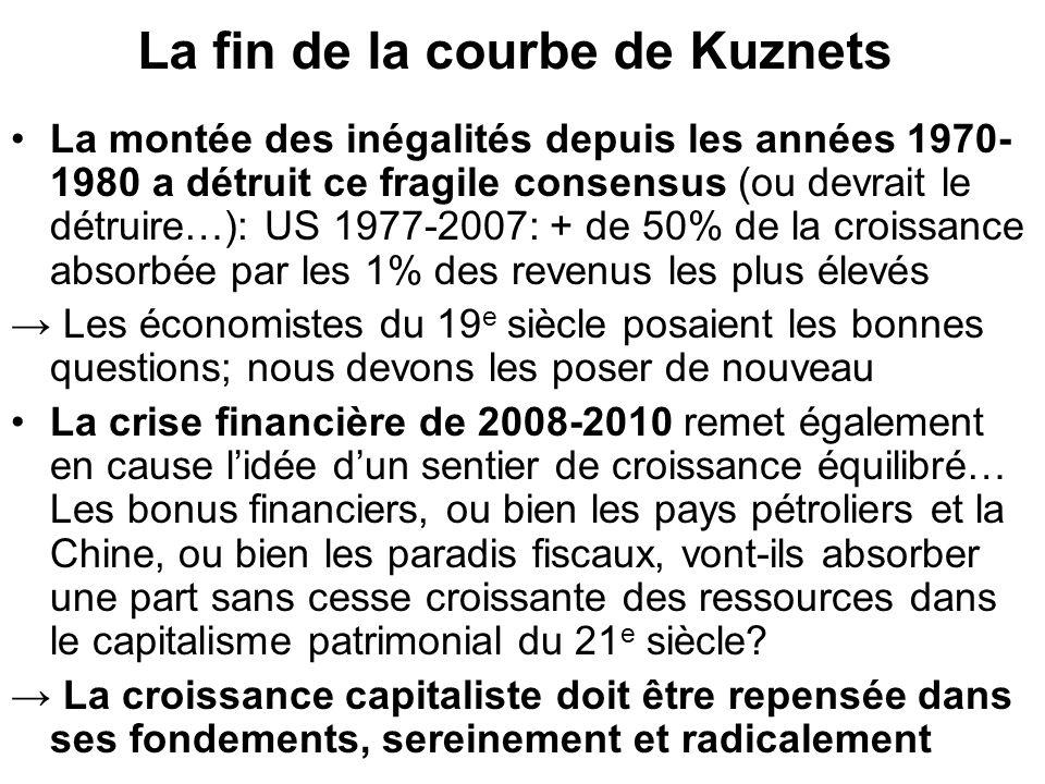 La fin de la courbe de Kuznets