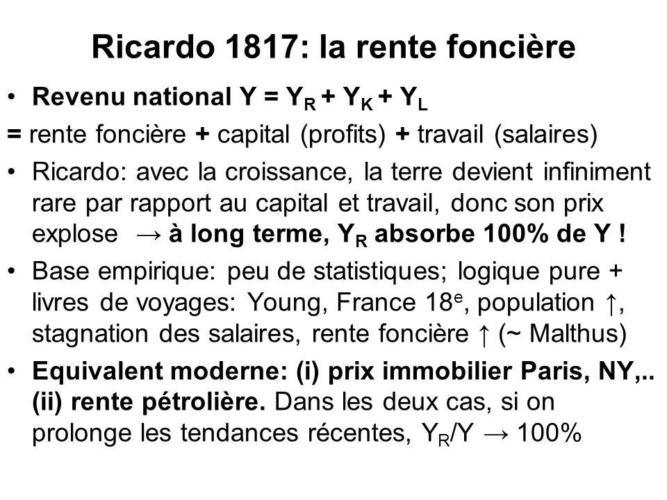 Ricardo 1817: la rente foncière