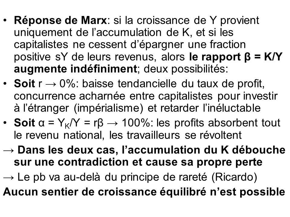 Réponse de Marx: si la croissance de Y provient uniquement de l'accumulation de K, et si les capitalistes ne cessent d'épargner une fraction positive sY de leurs revenus, alors le rapport β = K/Y augmente indéfiniment; deux possibilités: