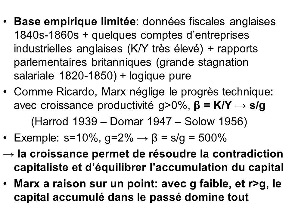 Base empirique limitée: données fiscales anglaises 1840s-1860s + quelques comptes d'entreprises industrielles anglaises (K/Y très élevé) + rapports parlementaires britanniques (grande stagnation salariale 1820-1850) + logique pure