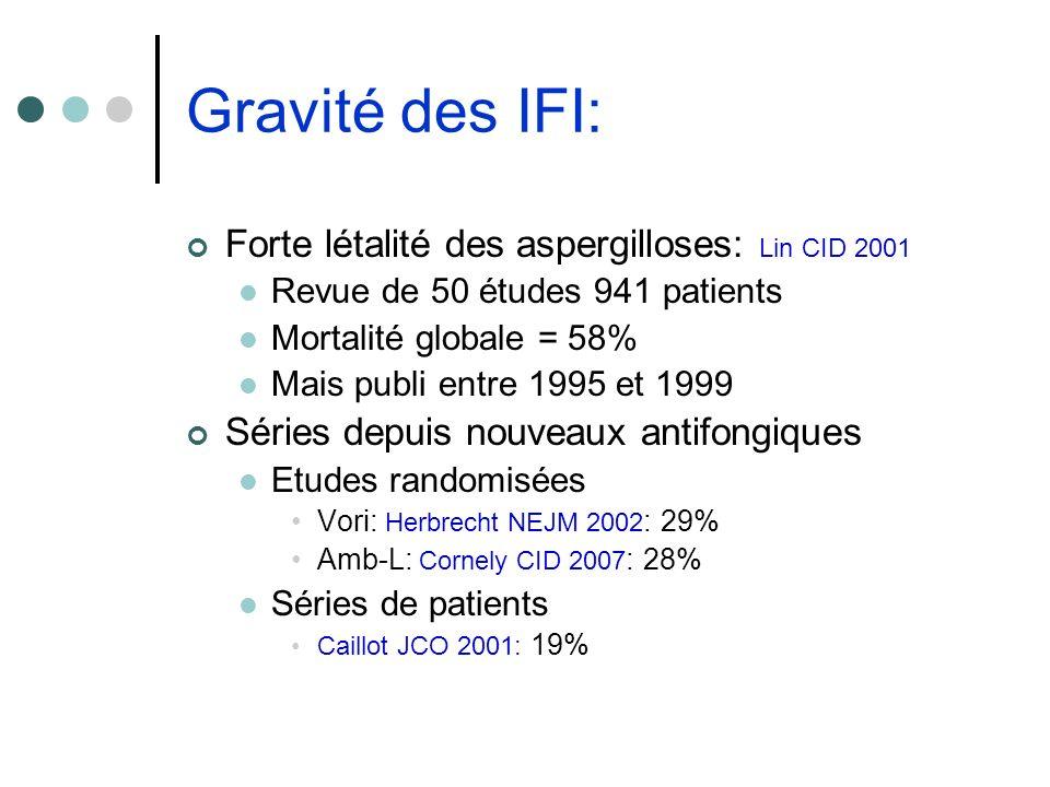 Gravité des IFI: Forte létalité des aspergilloses: Lin CID 2001
