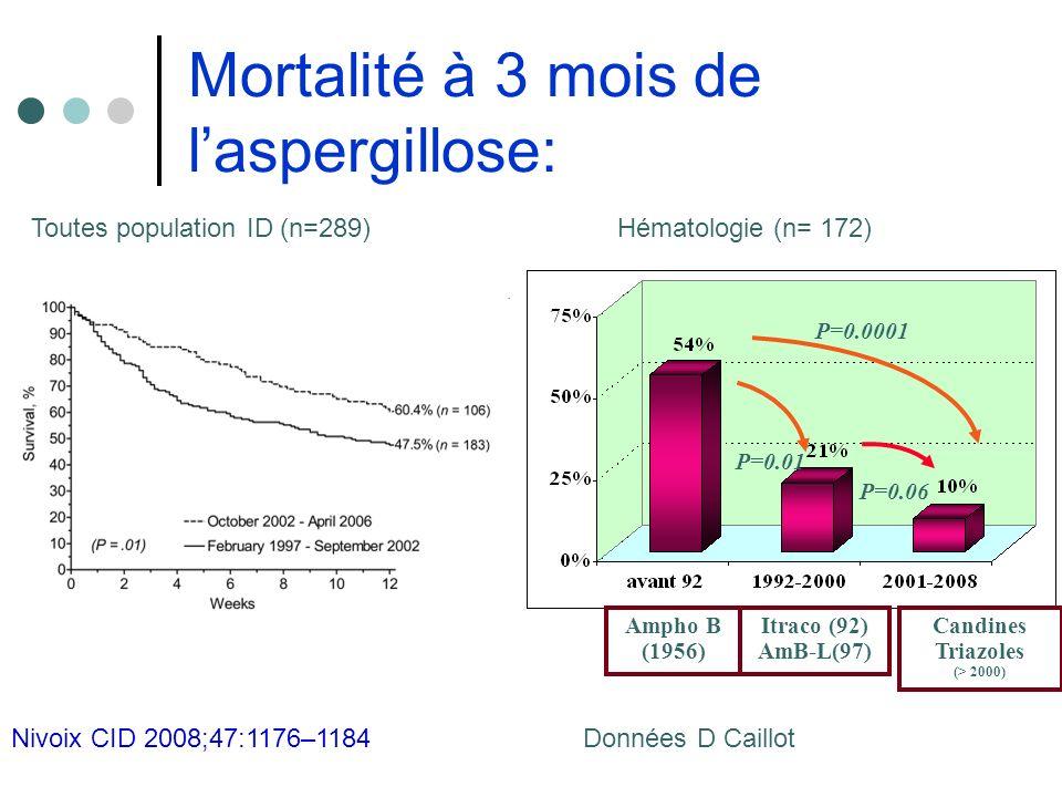 Mortalité à 3 mois de l'aspergillose: