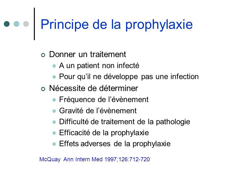 Principe de la prophylaxie