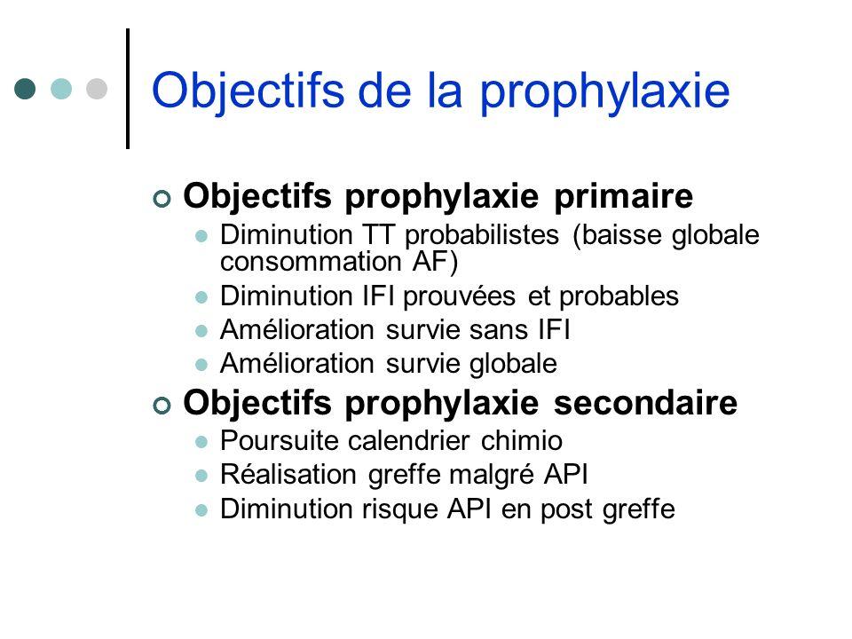 Objectifs de la prophylaxie